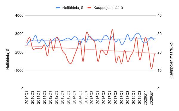 Asuntojen neliöhinnan ja asuntokauppojen määrän kehitys Puistolassa 2010-2020