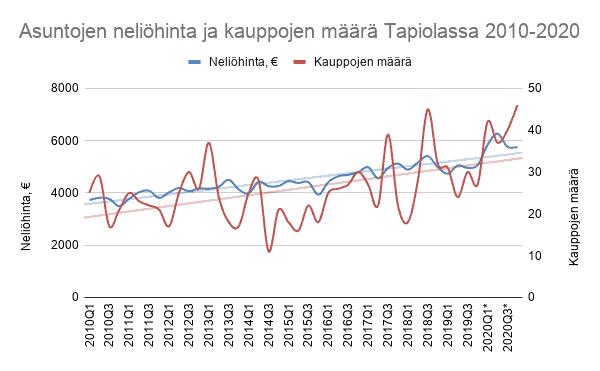 Asuntojen neliöhinnan ja asuntokauppojen määrän kehitys Tapiolassa 2010-2020