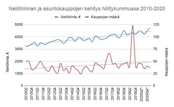 Asuntojen neliöhinnan ja asuntokauppojen määrän kehitys Niittykummussa 2010-2020