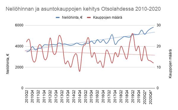 Asuntojen neliöhinnan ja asuntokauppojen määrän kehitys Otsolahdessa 2010-2020